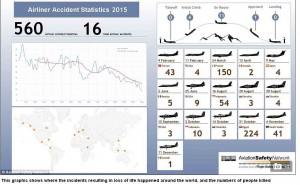 Data kecelakaan selama 2015 di seluruh dunia