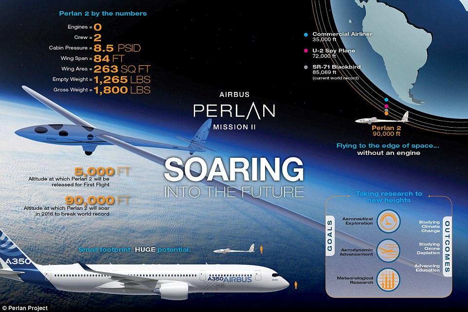 Airbus Segera Uji Terbang Pesawat Tak Bermesin hingga Batas Ruang Angkasa