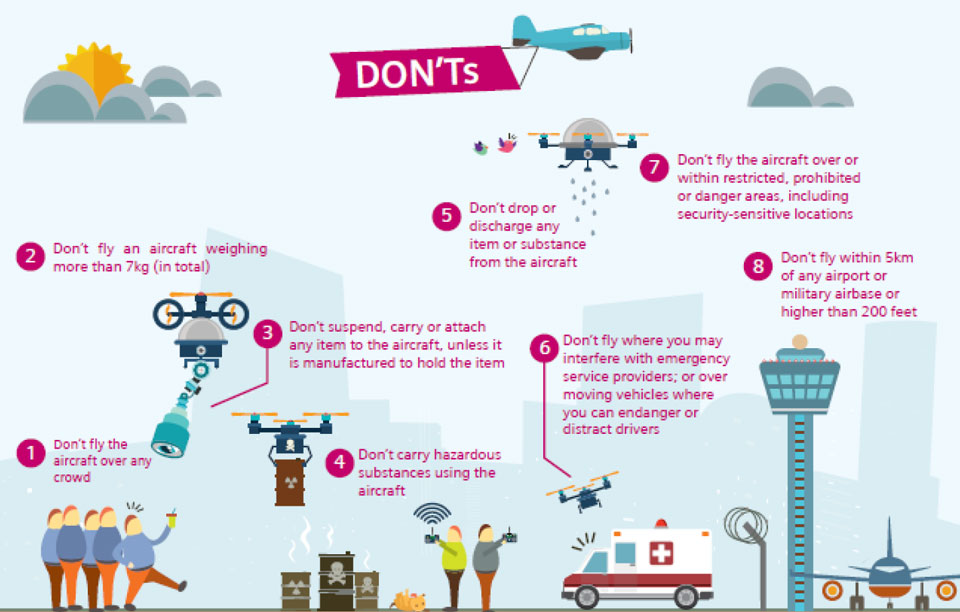 Geo Fencing Solusi Regulasi Aktivitas Drone